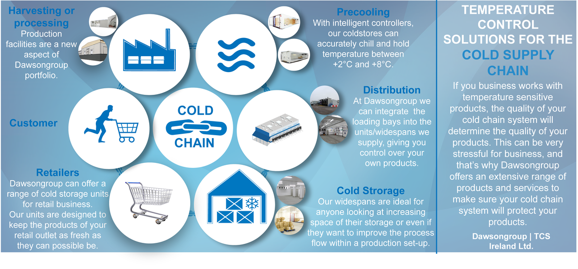 Cold supply chain
